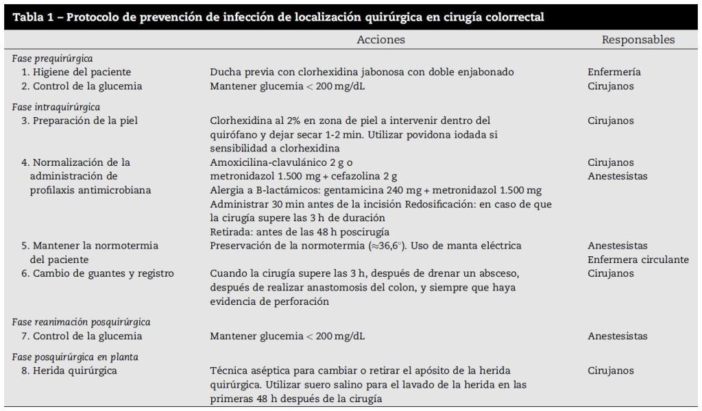 antisepsia clorhexidina,