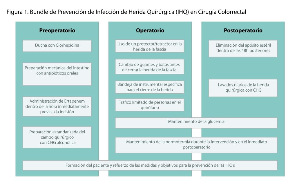 Bundle de Prevención de Infección de Herida Quirúrgica (IHQ) en Cirugía Colorrectal
